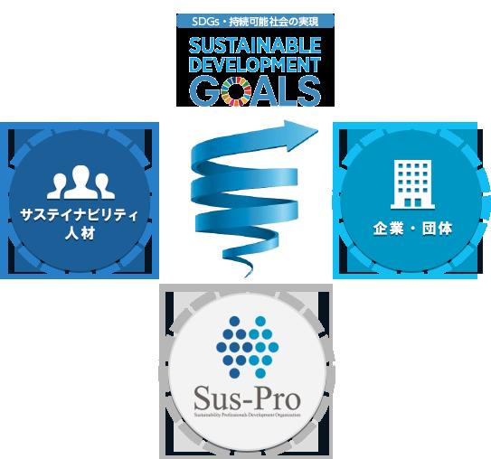 Sus-Proのミッション